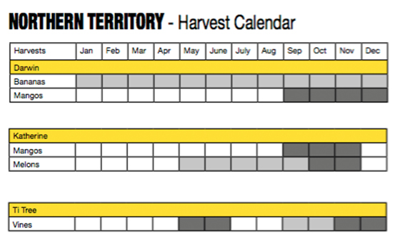4_Fruit Picking Calendar_Northern Territory